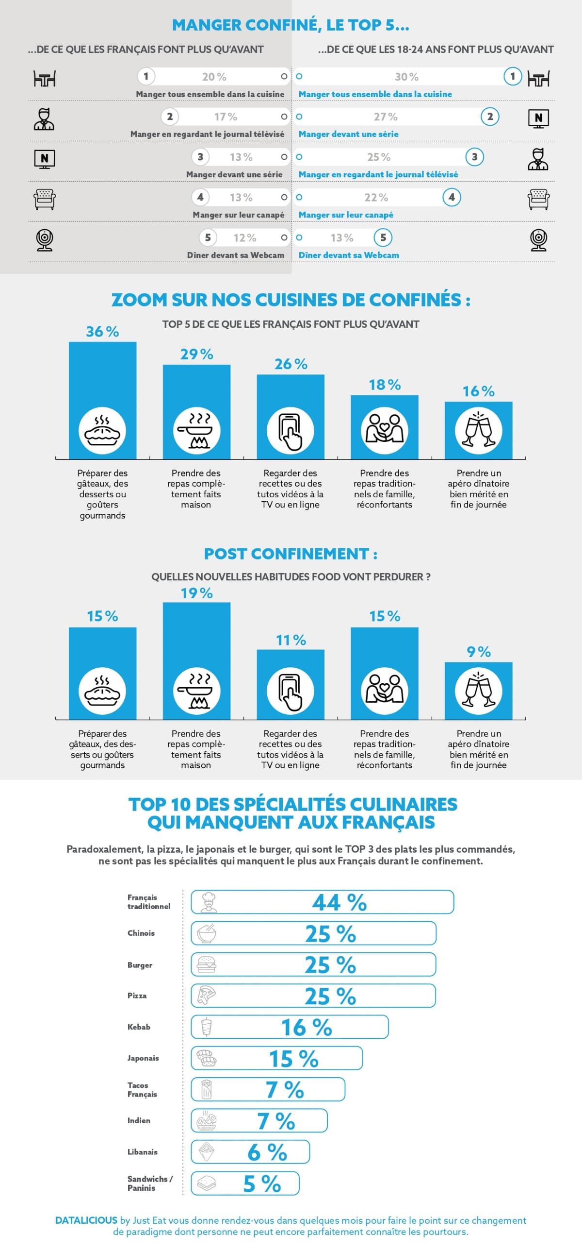 Infographie Datalicious by Just Eat