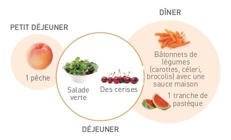 Exemple menu journée vacances 1