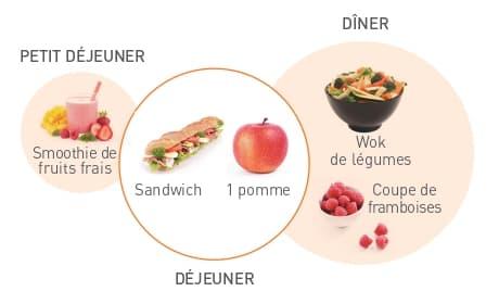 Exemple menu journée bureau 1