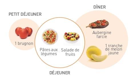 Exemple menu journée bureau 2