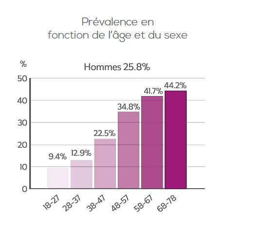 NASH en France : prévalence chez l'homme