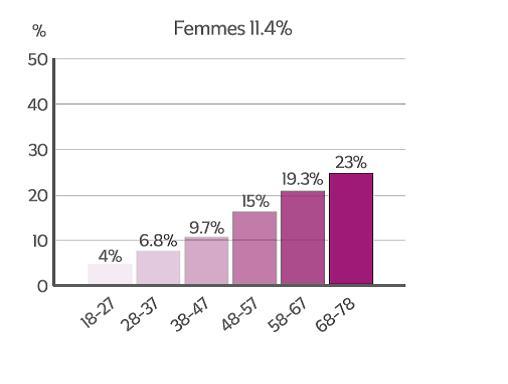 NASH en France : prévalence chez la femme