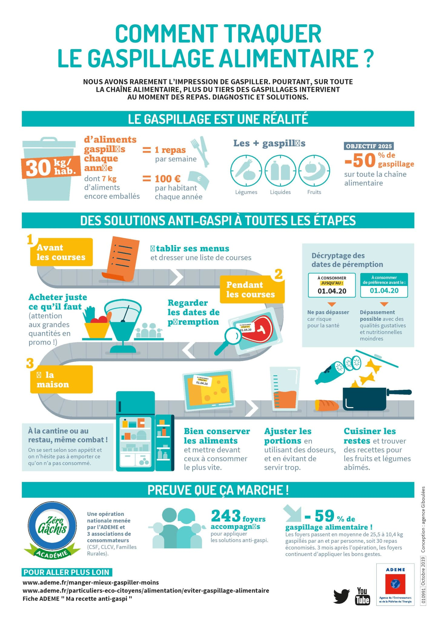 Comment traquer le gaspillage alimentaire