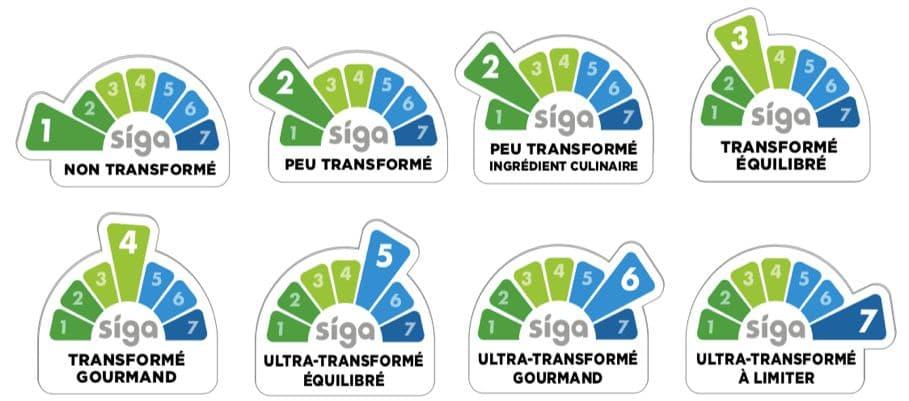 Les 7 catégories de l'indice SIGA