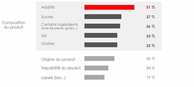 Critères d'évaluations les plus importants des applications alimentaires