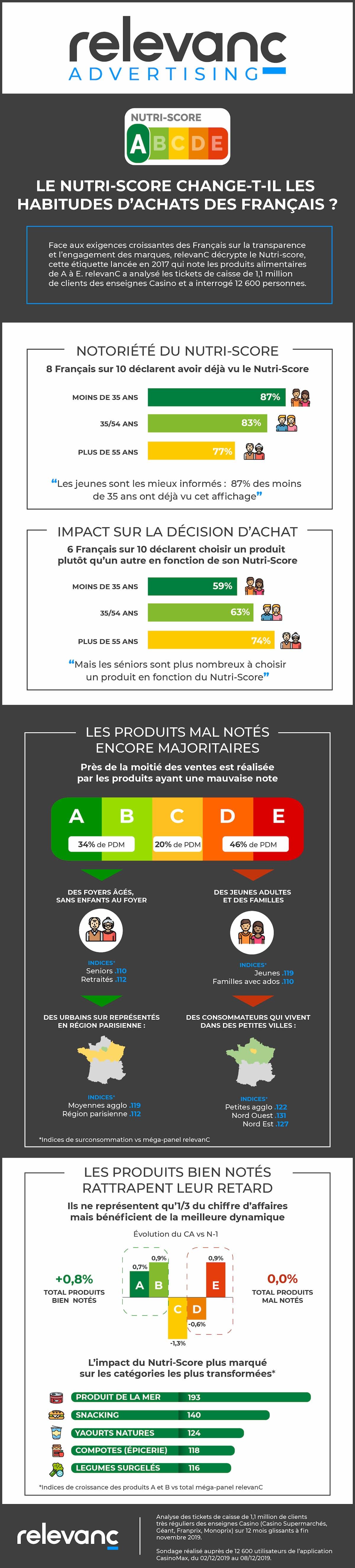 Infographie Nutri-Score - RelevanC