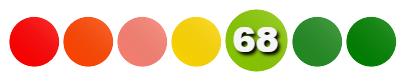 ZeDiet-Score = 68